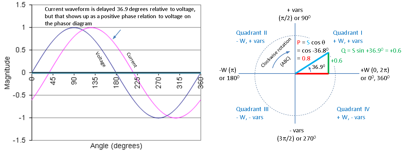 Real and reactive power analysis that is not the case for the real power cosine since cos 3690 cos3690 08 this tells you that changing pf over this range doesnt affect real ccuart Choice Image