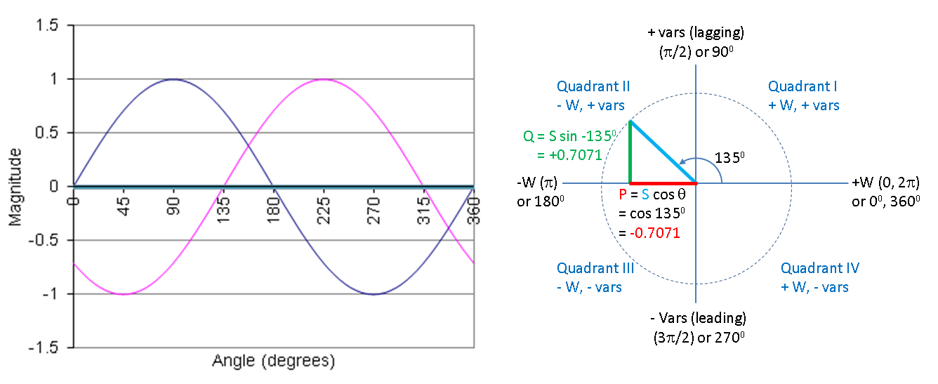 Real and Reactive Power Analysis