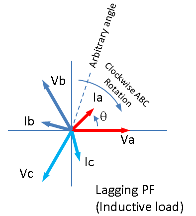 Real and reactive power analysis the voltage would cross any arbitrary angle before the current and wed say the current lagged the voltage heres that phasor diagram ccuart Choice Image