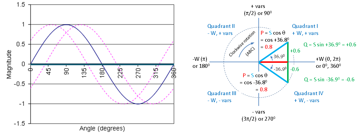 Real and reactive power analysis the waveform and phasor diagrams show how the same value of s in these cases it is assume to be 1 can result in very different values of p real or q ccuart Choice Image